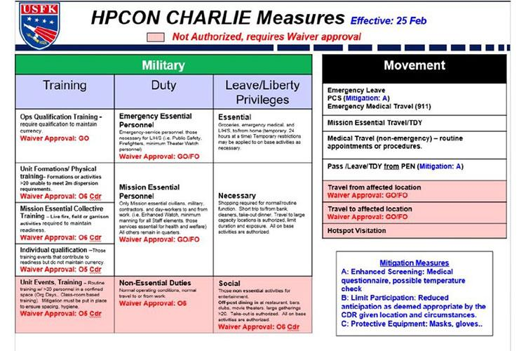 The health protection measures associated with HPCON C are mandatory for USFK service members peninsula-wide and highly encouraged for family members, DoD civilian employees, contractors, and others who frequent USFK installations. The chart (above) is not comprehensive, and when in doubt, seek clarification from your chain of command.